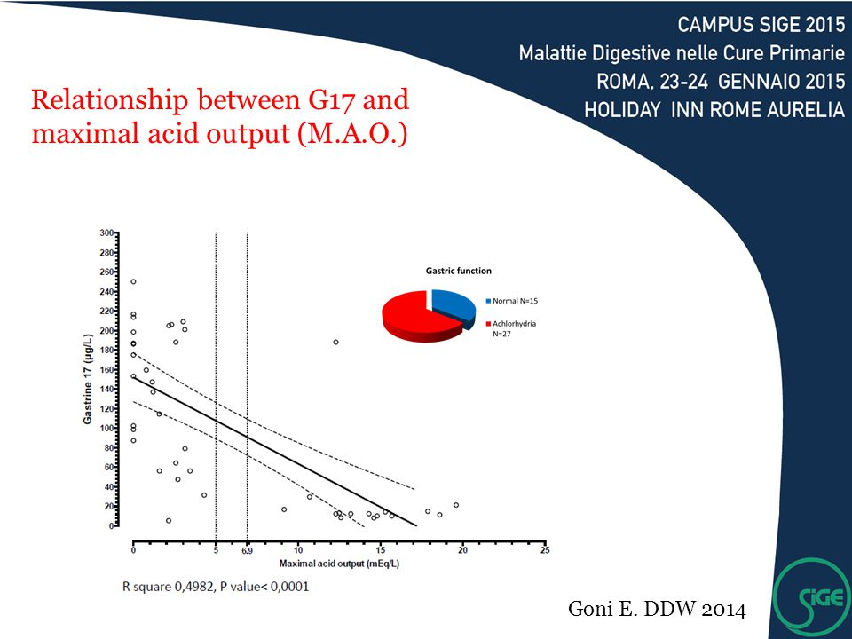 Relationship between G17 and maximal acid output (M.A.O.)