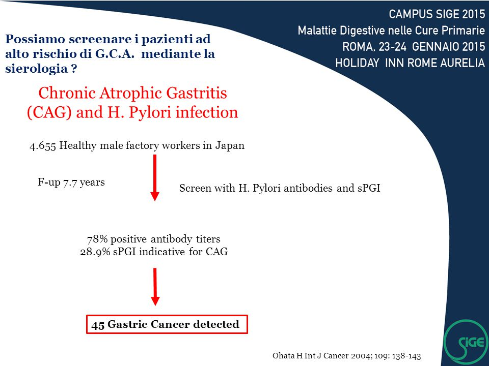 Chronic Atrophic Gastritis (CAG) and H. Pylori infection