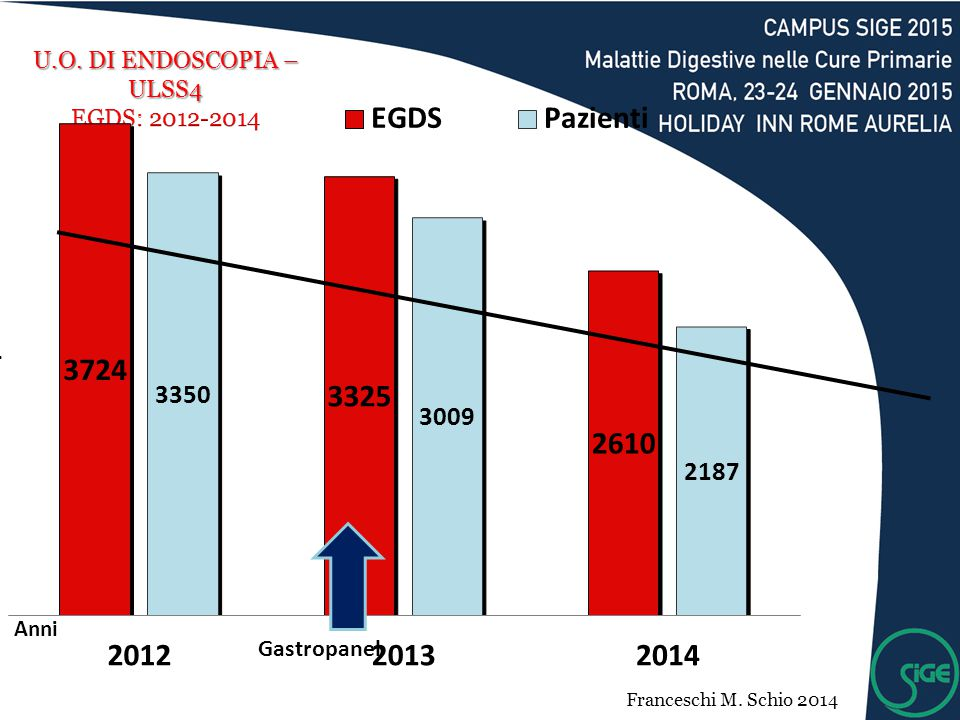 U.O. DI ENDOSCOPIA – ULSS4 EGDS: 2012-2014