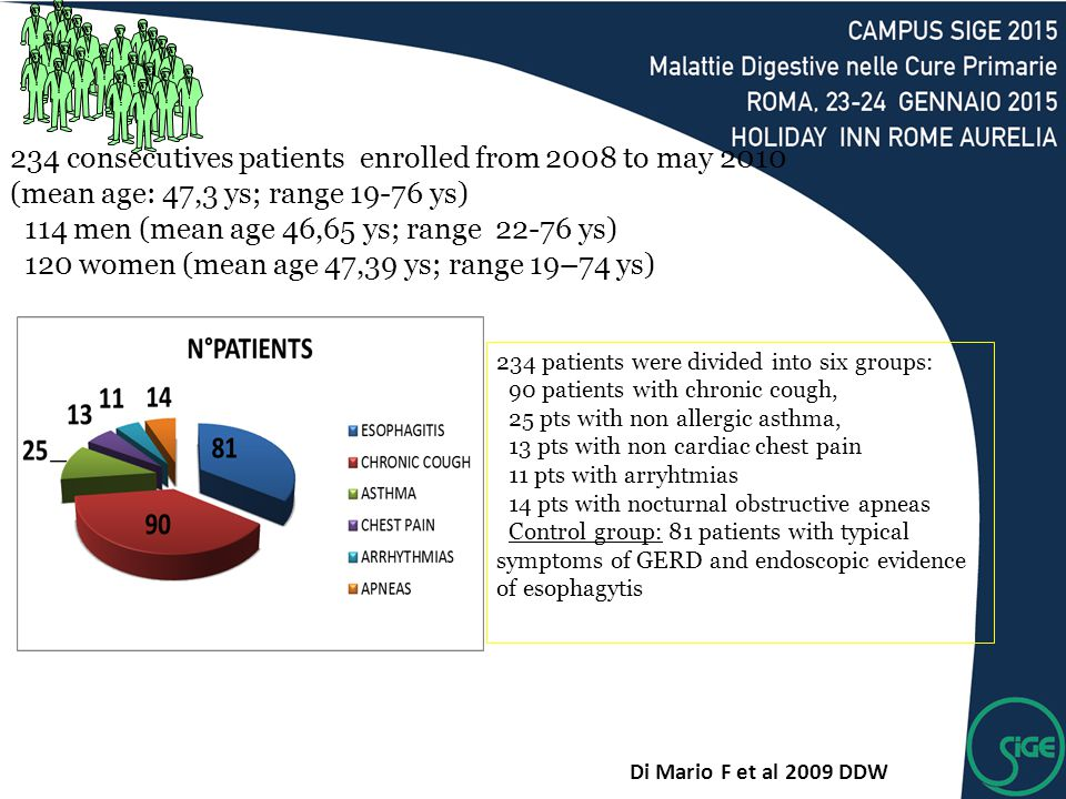 234 consecutives patients enrolled from 2008 to may 2010