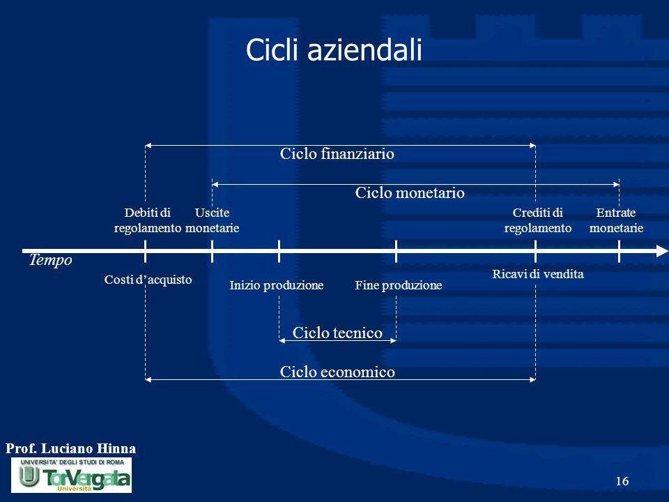 Crediti di regolamento