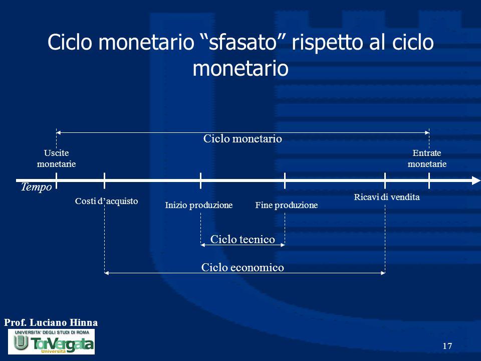 Ciclo monetario sfasato rispetto al ciclo monetario