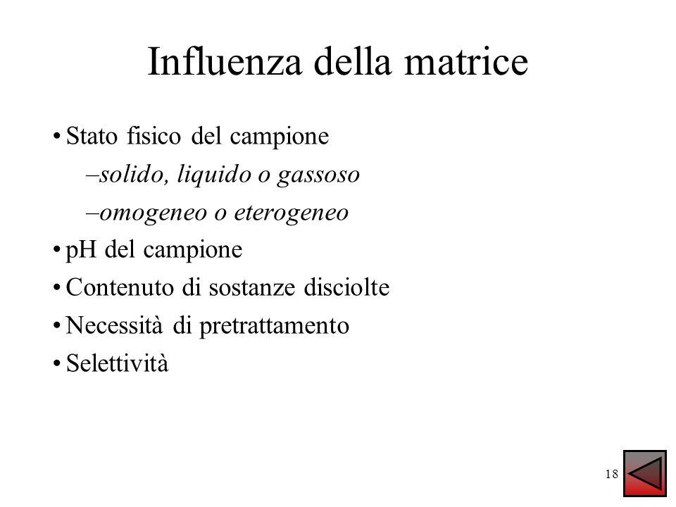 Influenza della matrice