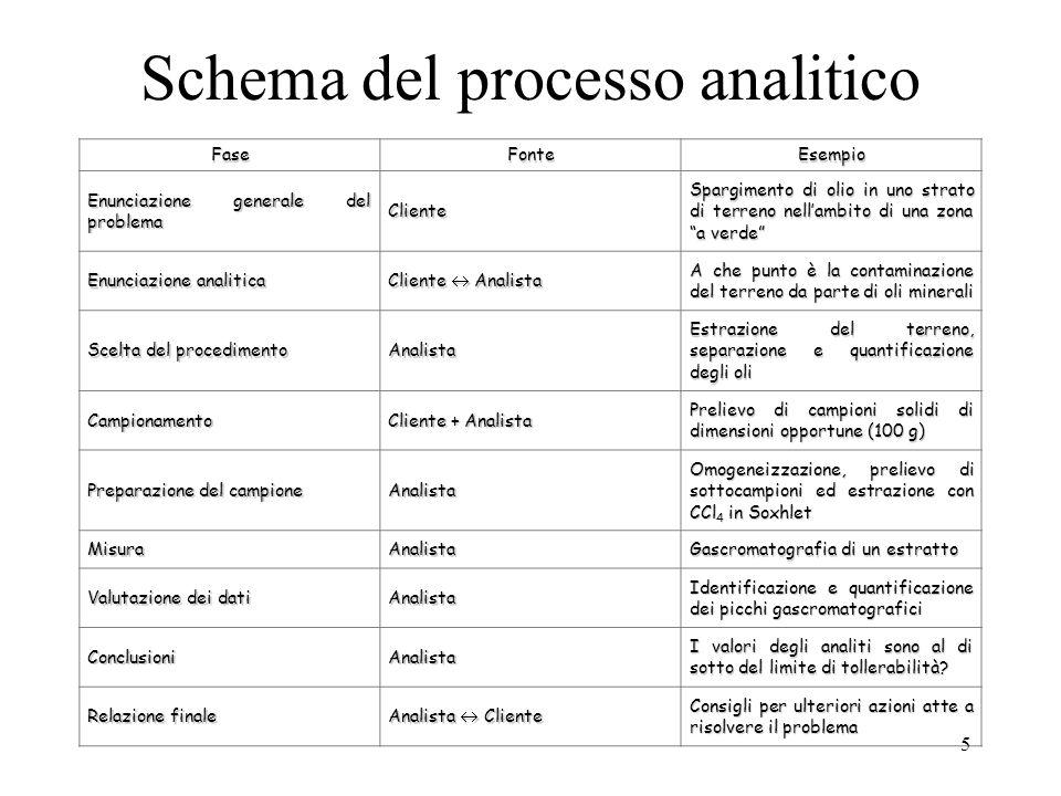 Schema del processo analitico
