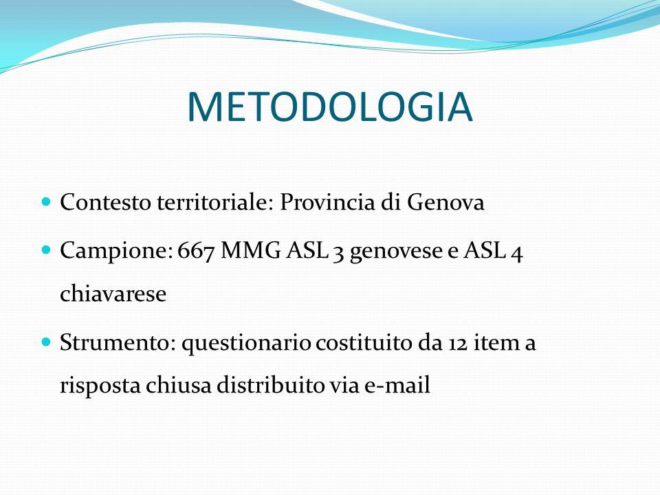 METODOLOGIA Contesto territoriale: Provincia di Genova