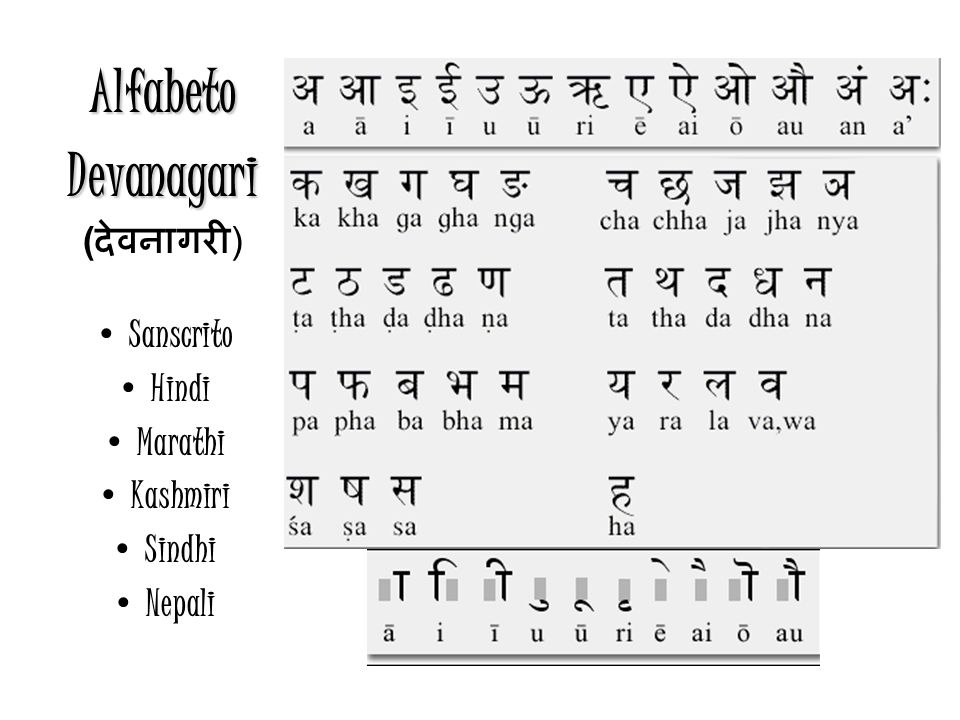 Alfabeto Devanagari (देवनागरी) Sanscrito Hindi Marathi Kashmiri Sindhi
