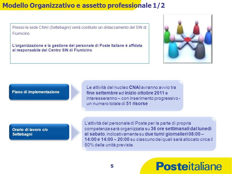 Modello Organizzativo e assetto professionale 1/2