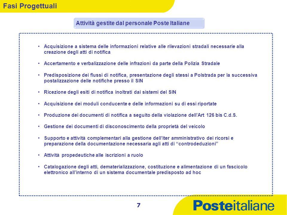Fasi Progettuali Attività gestite dal personale Poste Italiane