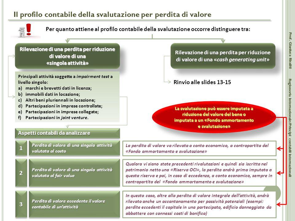 Il profilo contabile della svalutazione per perdita di valore