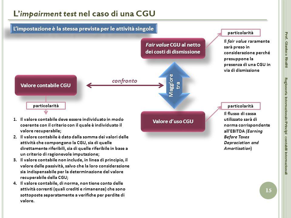L'impairment test nel caso di una CGU