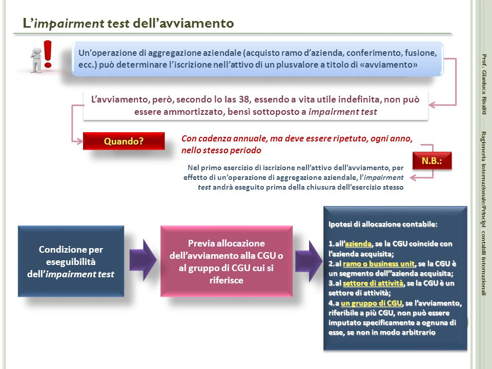 L'impairment test dell'avviamento