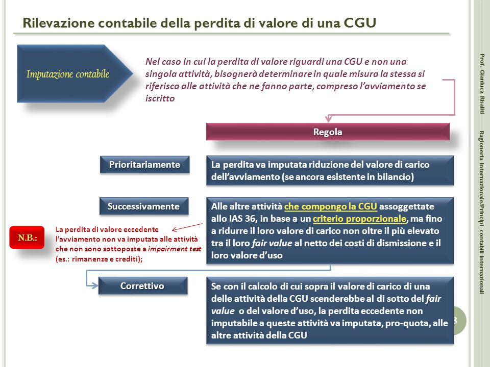 Rilevazione contabile della perdita di valore di una CGU