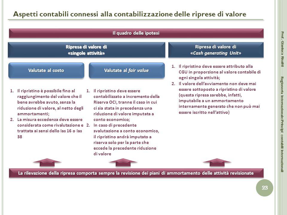 Il quadro delle ipotesi «Cash generating Unit»