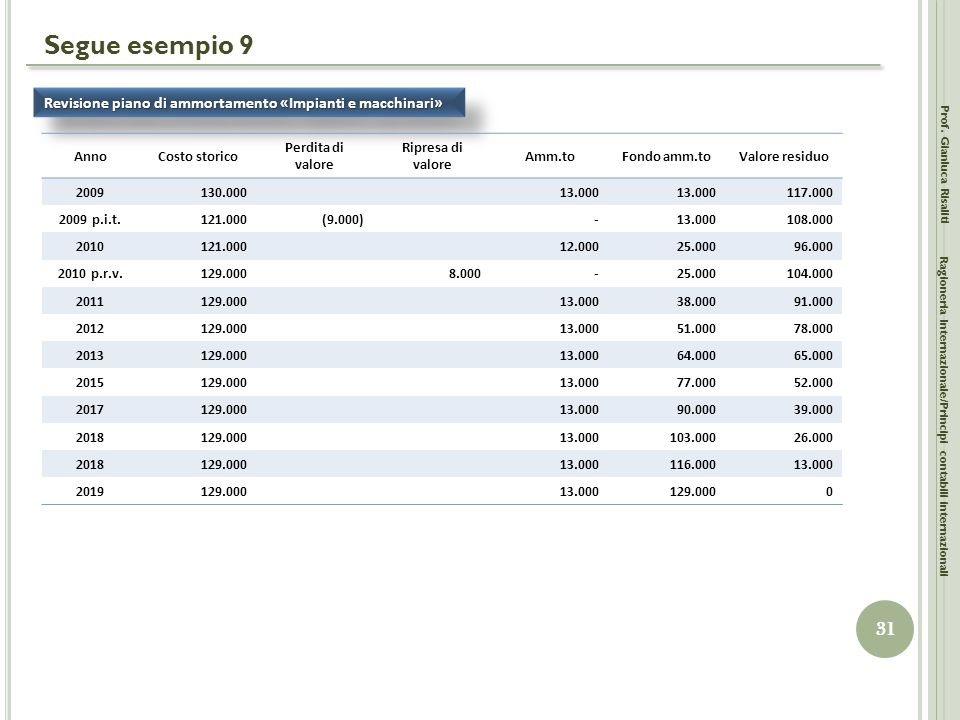 Segue esempio 9 Revisione piano di ammortamento «Impianti e macchinari» Anno. Costo storico. Perdita di valore.