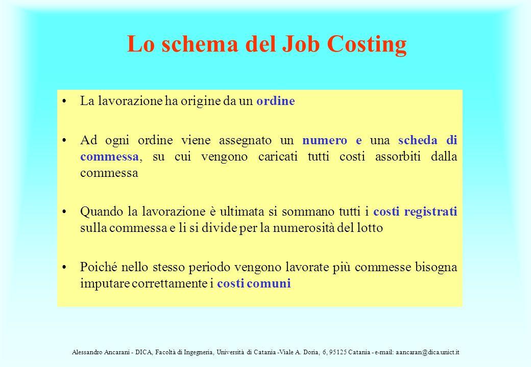 Lo schema del Job Costing