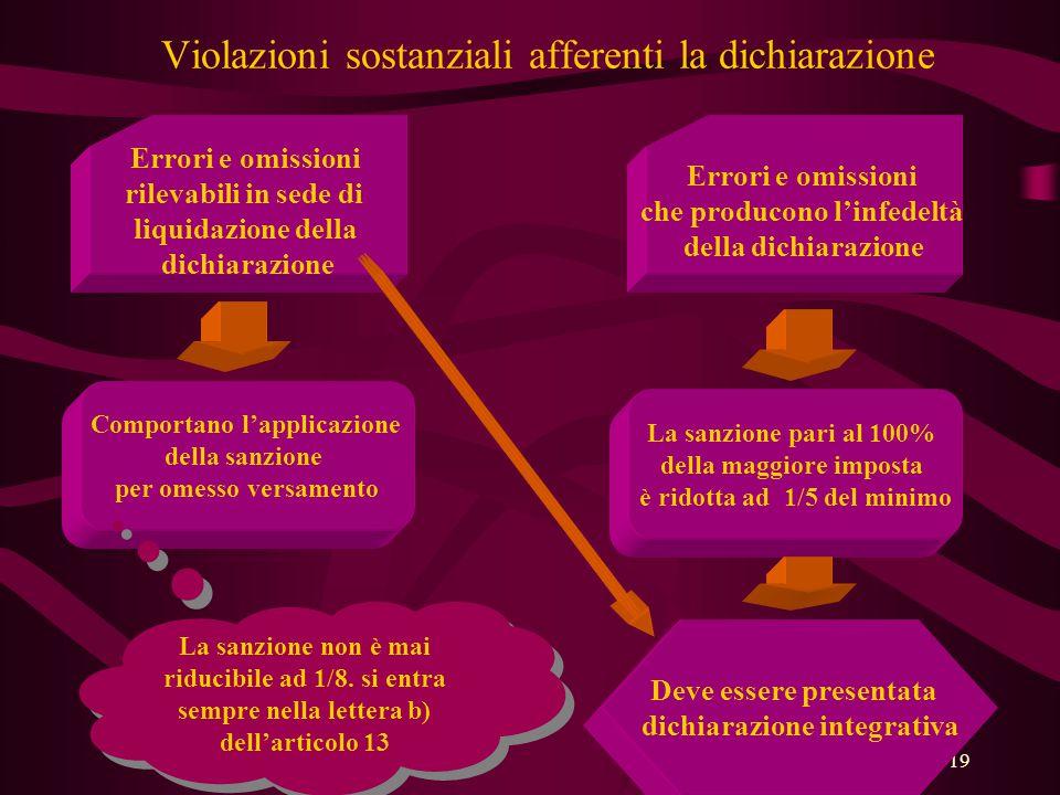 Violazioni sostanziali afferenti la dichiarazione