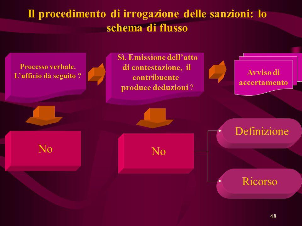 Il procedimento di irrogazione delle sanzioni: lo schema di flusso