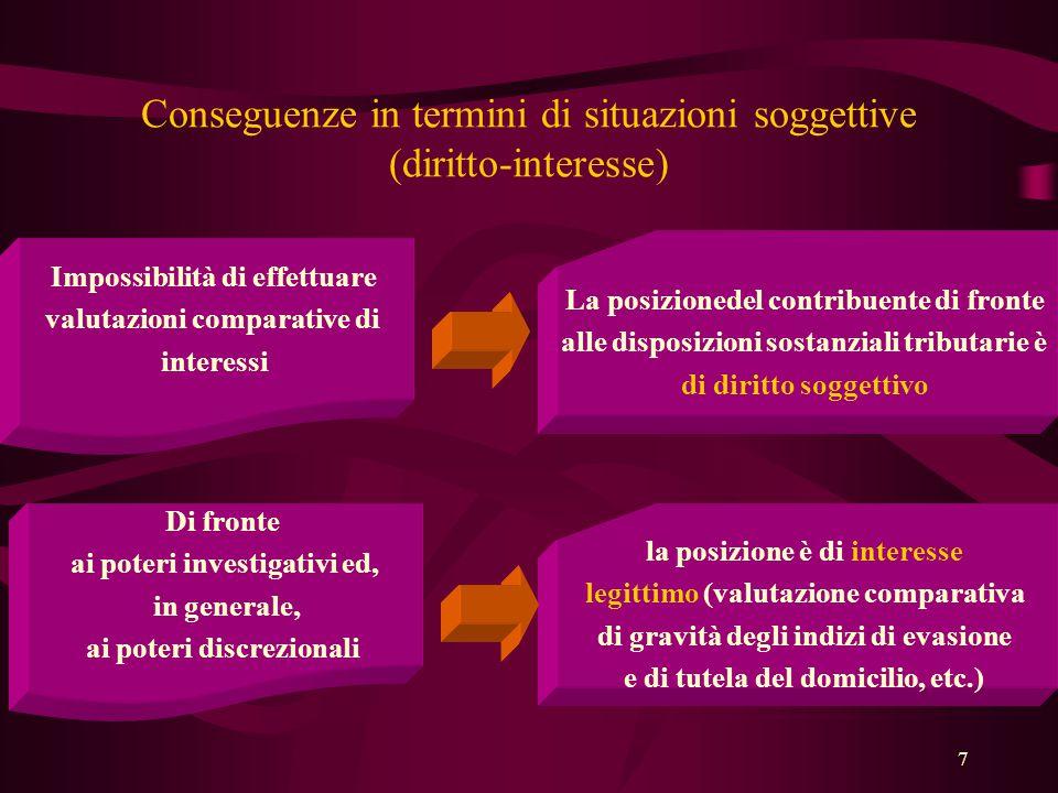 Conseguenze in termini di situazioni soggettive (diritto-interesse)