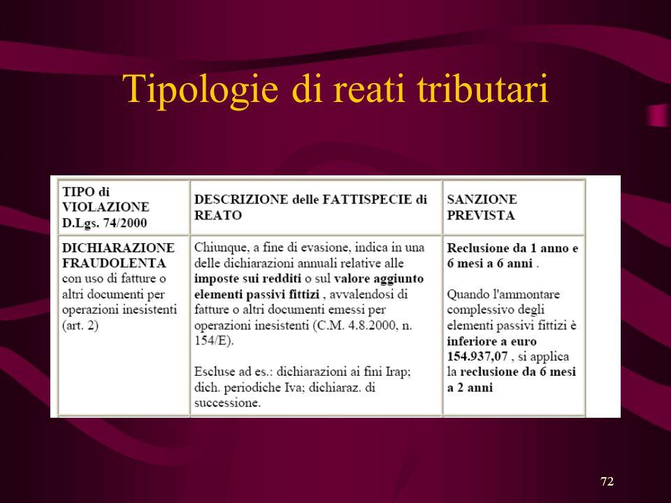 Tipologie di reati tributari