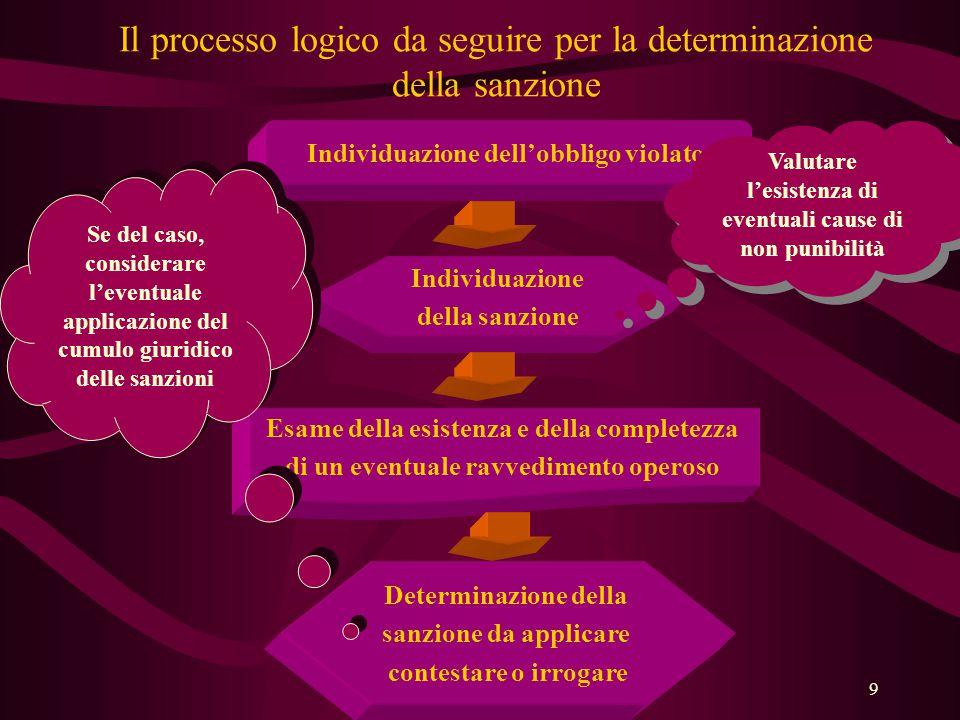 Il processo logico da seguire per la determinazione della sanzione