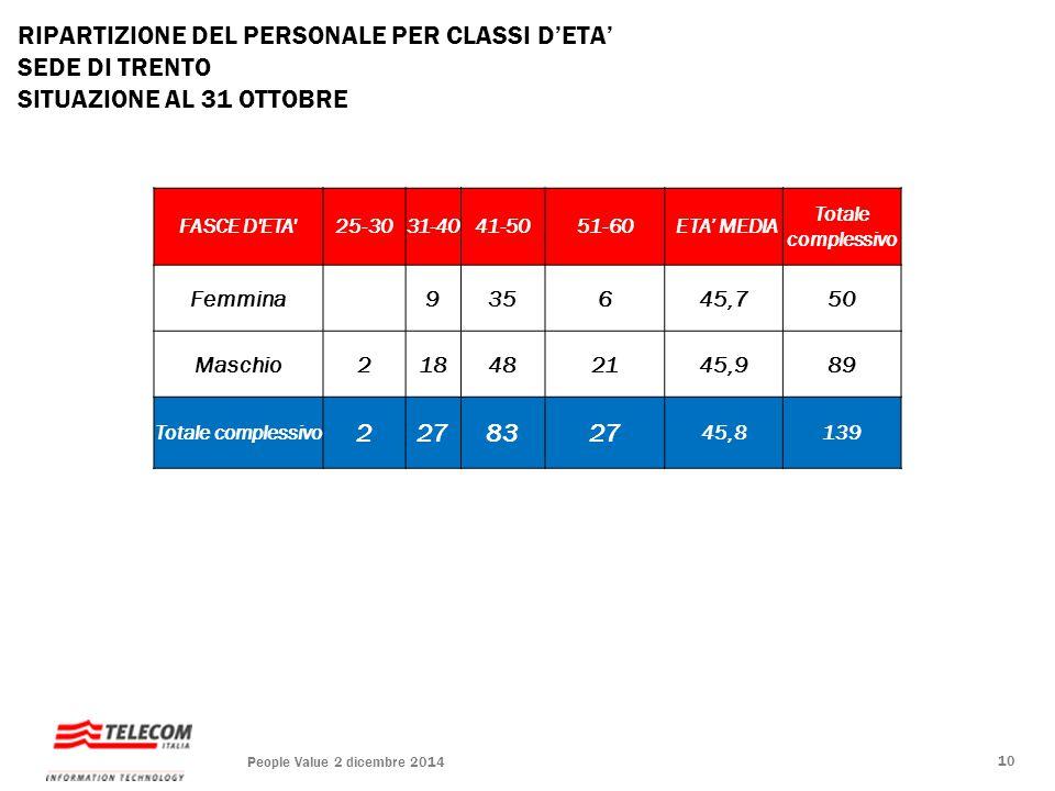 RIPARTIZIONE DEL PERSONALE PER CLASSI D'ETA' SEDE DI TRENTO SITUAZIONE AL 31 OTTOBRE