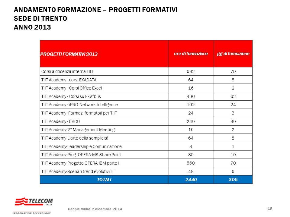 ANDAMENTO FORMAZIONE – PROGETTI FORMATIVI SEDE DI TRENTO ANNO 2013