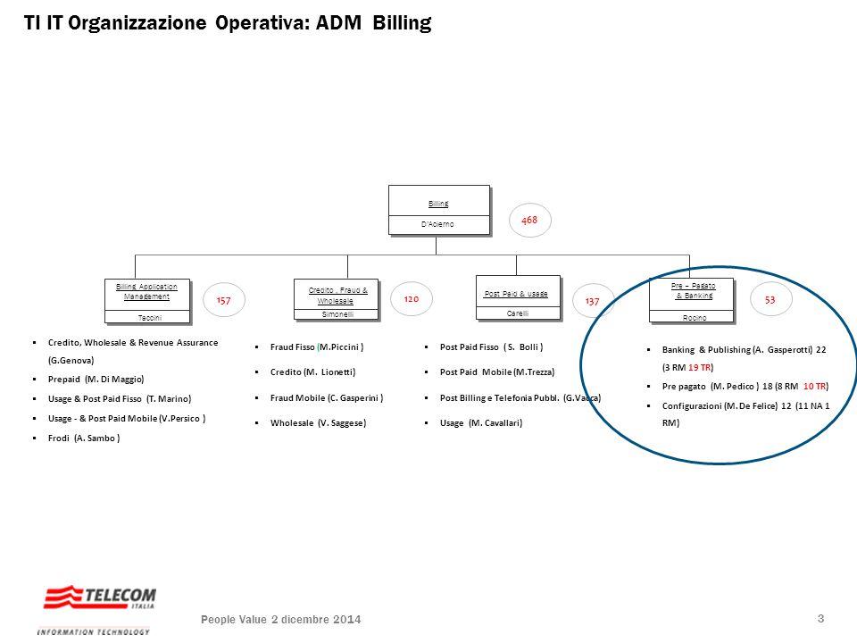 TI IT Organizzazione Operativa: ADM Billing