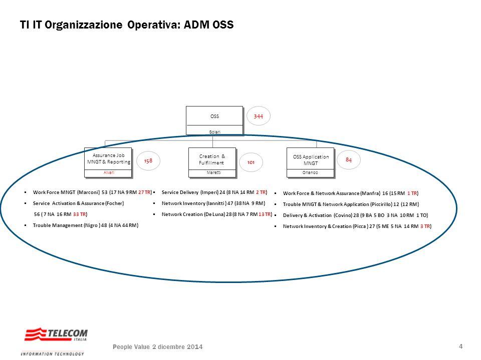 TI IT Organizzazione Operativa: ADM OSS