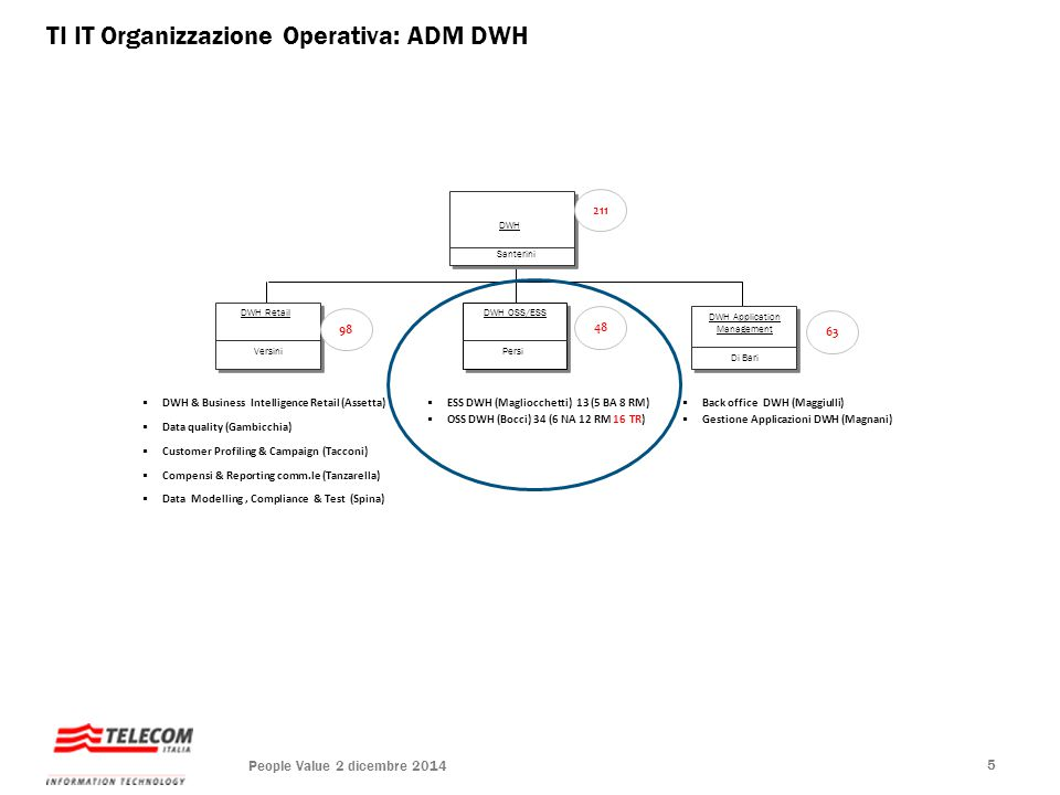 DWH Application Management