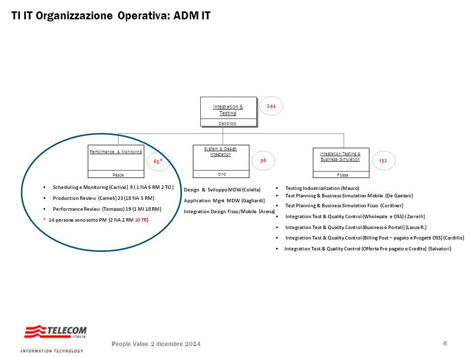 TI IT Organizzazione Operativa: ADM IT