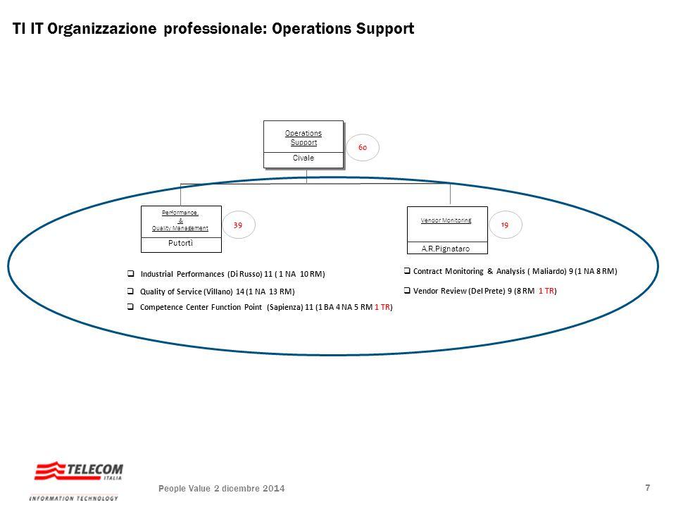 TI IT Organizzazione professionale: Operations Support