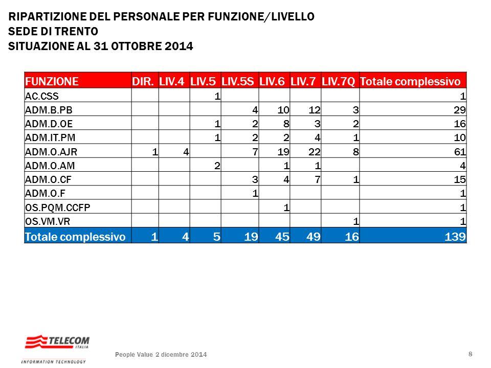 RIPARTIZIONE DEL PERSONALE PER FUNZIONE/LIVELLO SEDE DI TRENTO SITUAZIONE AL 31 OTTOBRE 2014