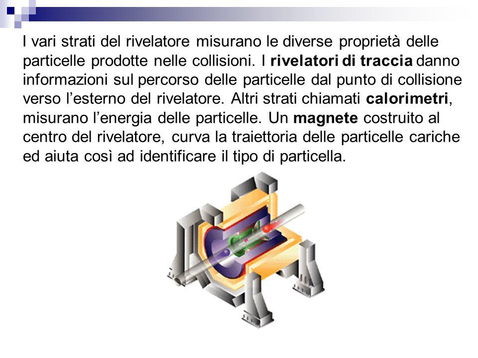 I vari strati del rivelatore misurano le diverse proprietà delle particelle prodotte nelle collisioni.