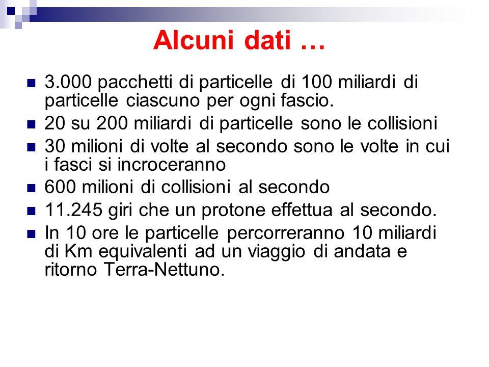 Alcuni dati … 3.000 pacchetti di particelle di 100 miliardi di particelle ciascuno per ogni fascio.