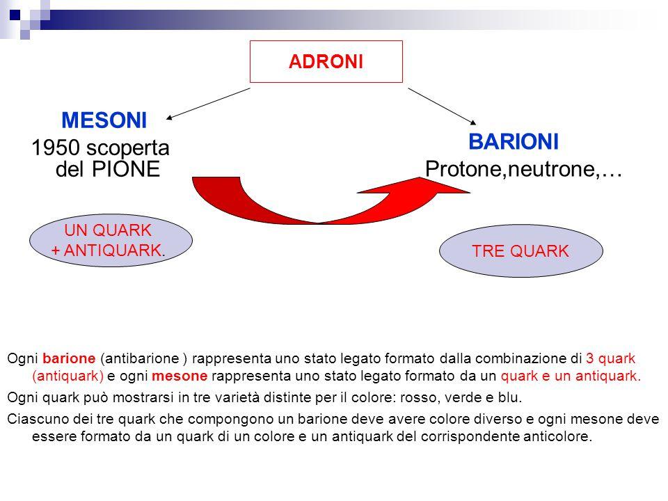 MESONI 1950 scoperta del PIONE BARIONI Protone,neutrone,… ADRONI