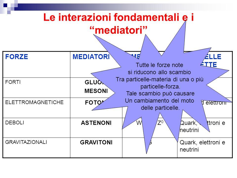 Le interazioni fondamentali e i mediatori