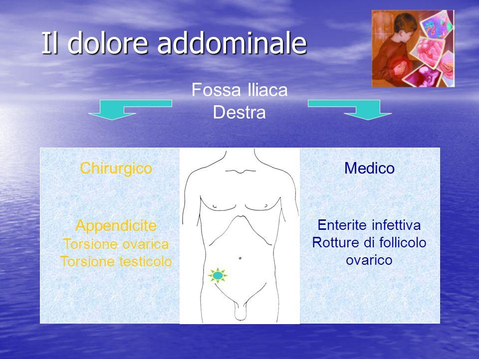 Il dolore addominale Fossa Iliaca Destra Chirurgico Appendicite Medico