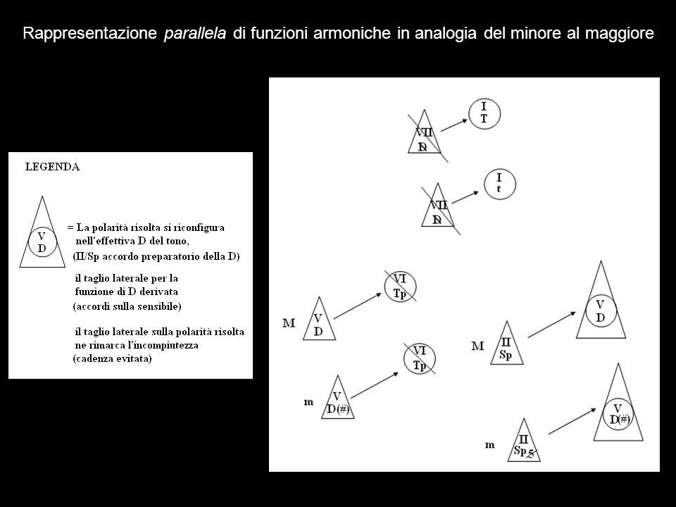 Rappresentazione parallela di funzioni armoniche in analogia del minore al maggiore