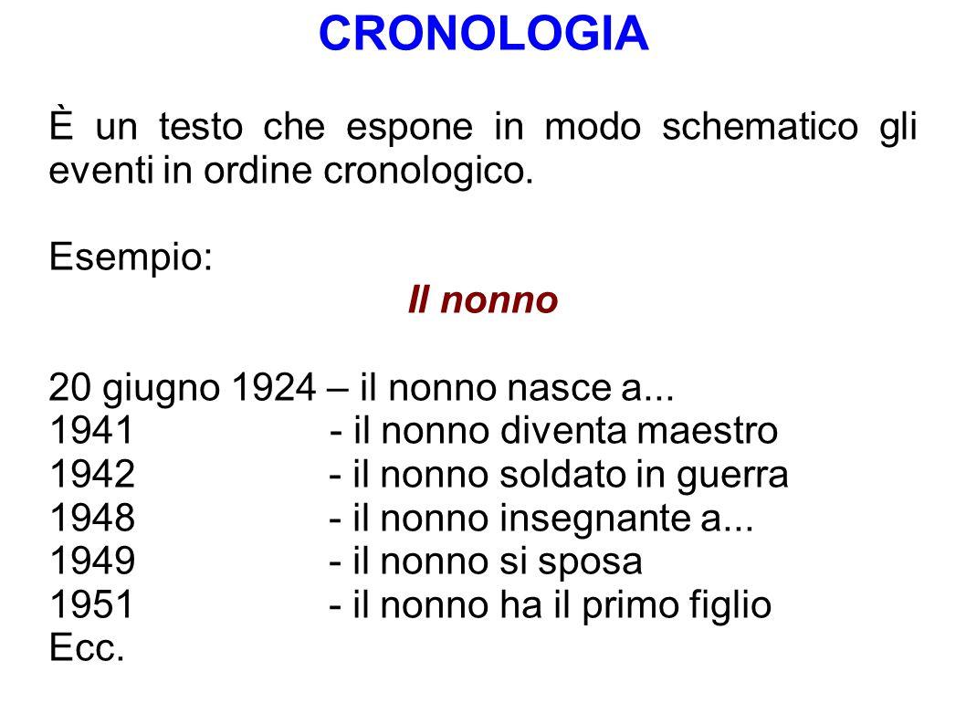 CRONOLOGIA È un testo che espone in modo schematico gli eventi in ordine cronologico. Esempio: Il nonno.