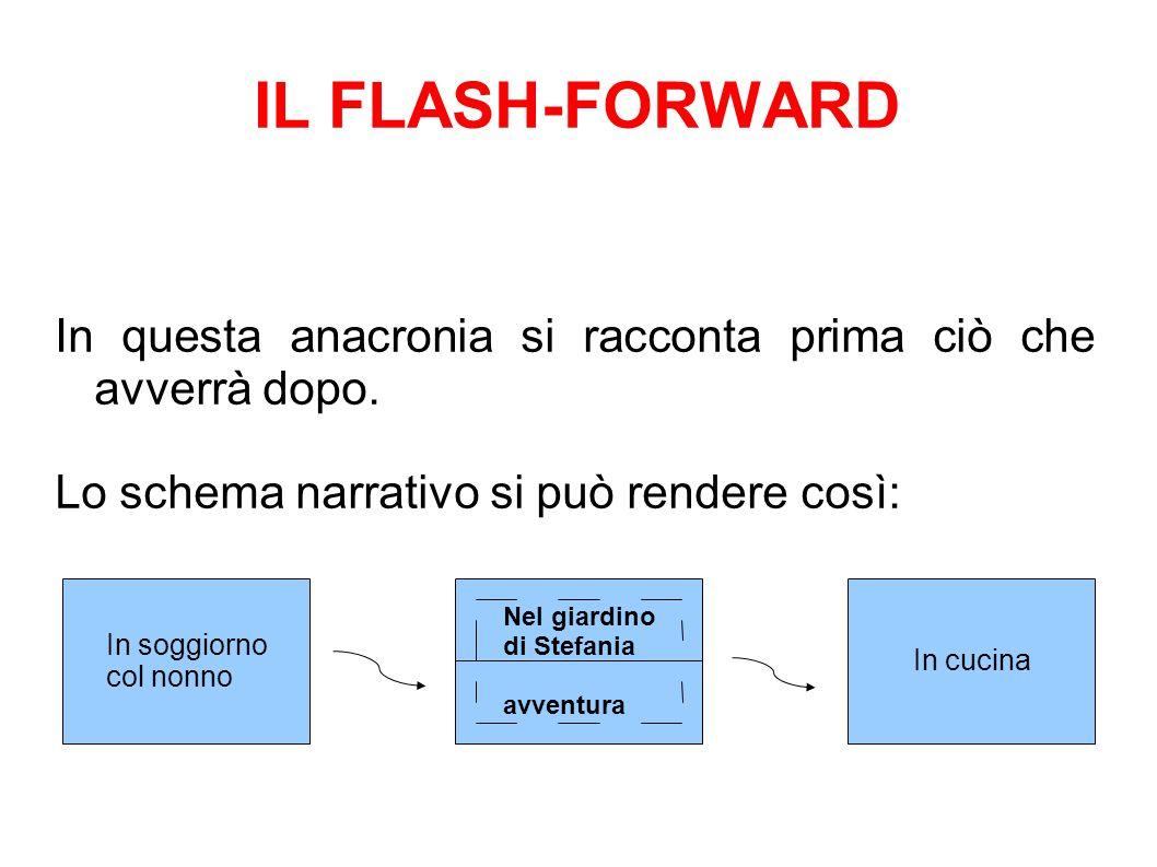 IL FLASH-FORWARD In questa anacronia si racconta prima ciò che avverrà dopo. Lo schema narrativo si può rendere così: