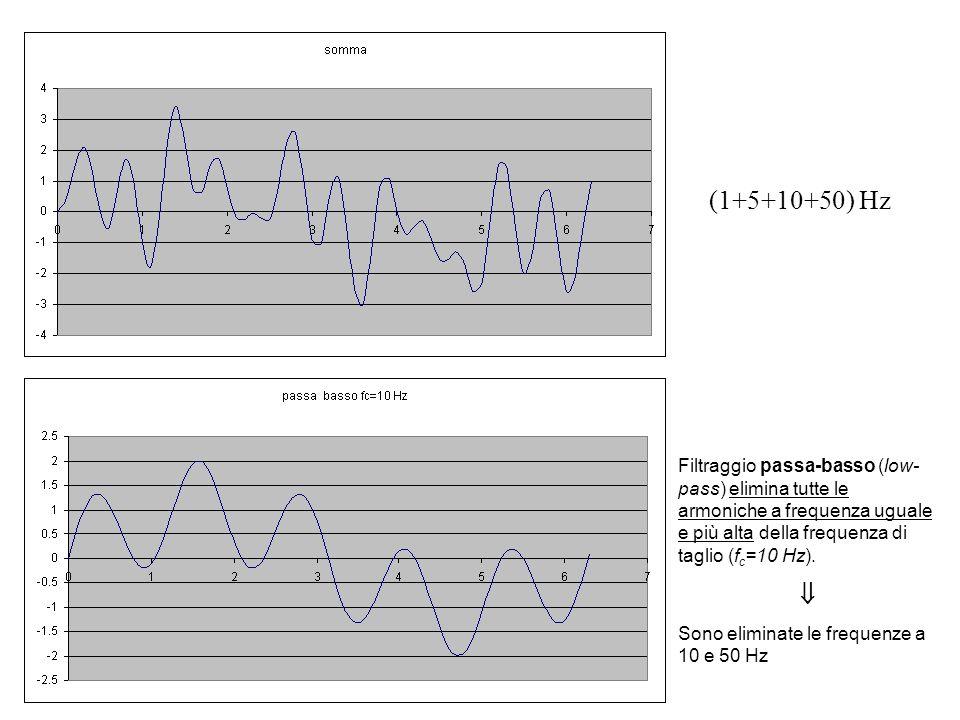 (1+5+10+50) Hz Filtraggio passa-basso (low- pass) elimina tutte le armoniche a frequenza uguale e più alta della frequenza di taglio (fc=10 Hz).