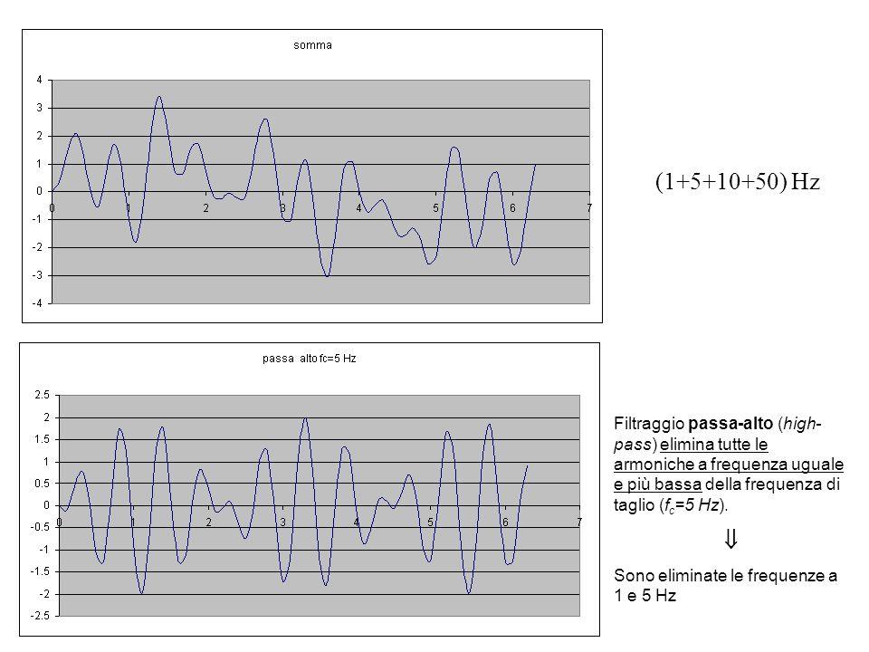(1+5+10+50) Hz Filtraggio passa-alto (high- pass) elimina tutte le armoniche a frequenza uguale e più bassa della frequenza di taglio (fc=5 Hz).