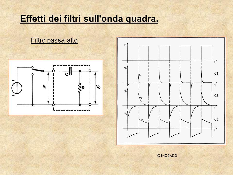 Effetti dei filtri sull onda quadra.