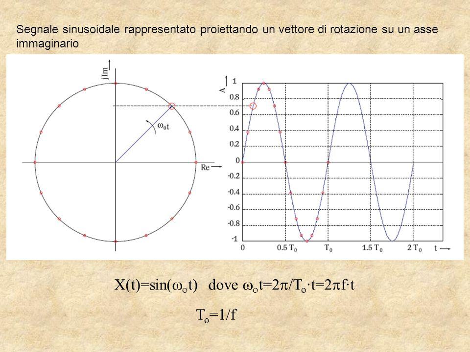 X(t)=sin(t) dove t=2/To·t=2f·t