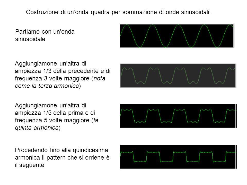 Costruzione di un'onda quadra per sommazione di onde sinusoidali.