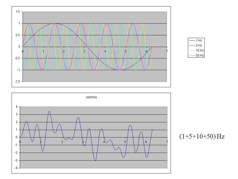 -1.5 -1 -0.5 0.5 1 1.5 2 3 4 5 6 7 1 Hz 5 Hz 10 Hz 50 Hz (1+5+10+50) Hz