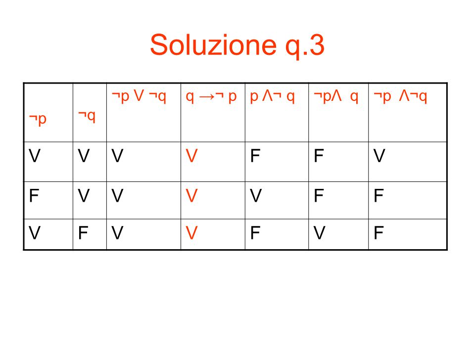 Soluzione q.3 ¬p ¬q ¬p V ¬q q →¬ p p Λ¬ q ¬pΛ q ¬p Λ¬q V F