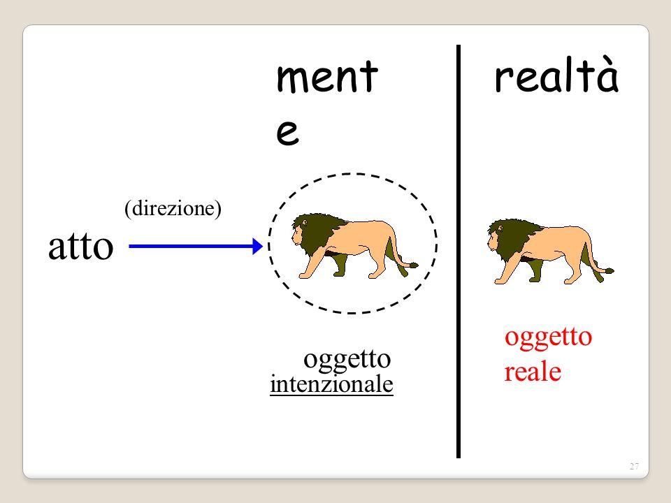 mente realtà (direzione) atto oggetto reale oggetto intenzionale
