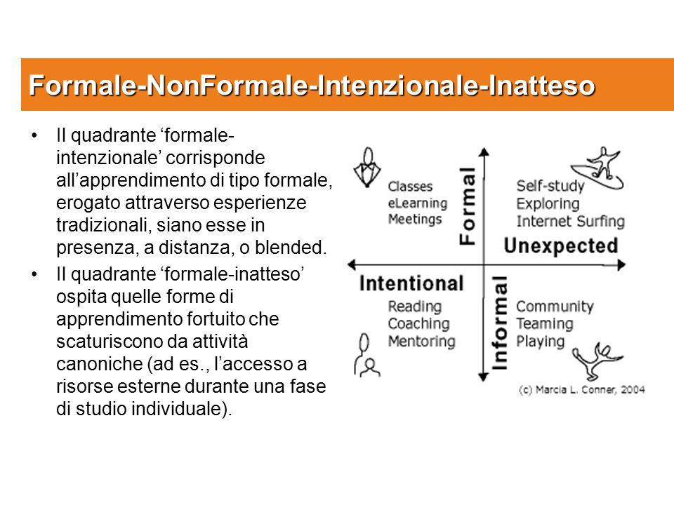 Formale-NonFormale-Intenzionale-Inatteso