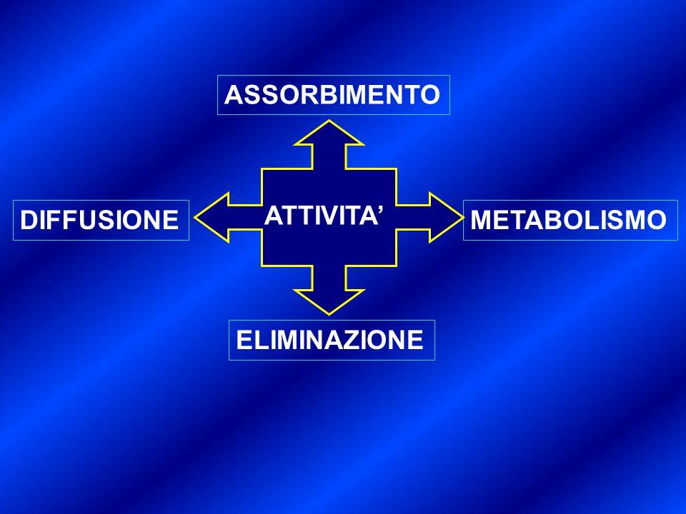 ASSORBIMENTO ATTIVITA' DIFFUSIONE METABOLISMO ELIMINAZIONE